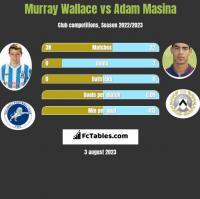 Murray Wallace vs Adam Masina h2h player stats