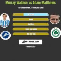 Murray Wallace vs Adam Matthews h2h player stats