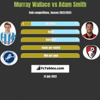 Murray Wallace vs Adam Smith h2h player stats