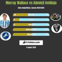 Murray Wallace vs Adedeji Oshilaja h2h player stats
