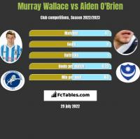 Murray Wallace vs Aiden O'Brien h2h player stats