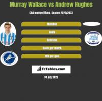 Murray Wallace vs Andrew Hughes h2h player stats