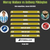 Murray Wallace vs Anthony Pilkington h2h player stats