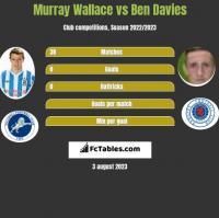 Murray Wallace vs Ben Davies h2h player stats
