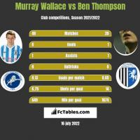 Murray Wallace vs Ben Thompson h2h player stats