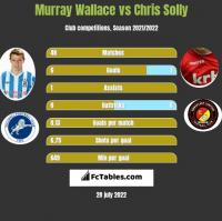 Murray Wallace vs Chris Solly h2h player stats