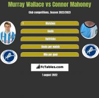 Murray Wallace vs Connor Mahoney h2h player stats