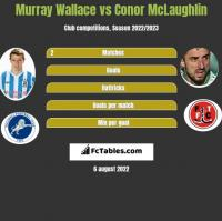 Murray Wallace vs Conor McLaughlin h2h player stats