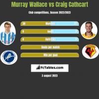 Murray Wallace vs Craig Cathcart h2h player stats