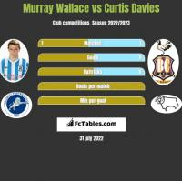 Murray Wallace vs Curtis Davies h2h player stats