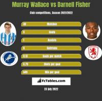 Murray Wallace vs Darnell Fisher h2h player stats