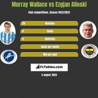 Murray Wallace vs Ezgjan Alioski h2h player stats