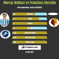 Murray Wallace vs Francisco Sierralta h2h player stats