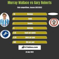 Murray Wallace vs Gary Roberts h2h player stats