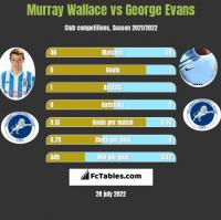 Murray Wallace vs George Evans h2h player stats