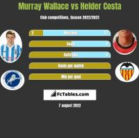 Murray Wallace vs Helder Costa h2h player stats