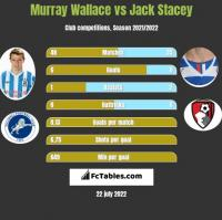Murray Wallace vs Jack Stacey h2h player stats