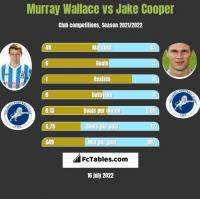 Murray Wallace vs Jake Cooper h2h player stats