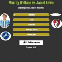 Murray Wallace vs Jamal Lowe h2h player stats