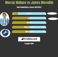 Murray Wallace vs James Meredith h2h player stats