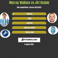 Murray Wallace vs Jiri Skalak h2h player stats