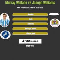 Murray Wallace vs Joseph Williams h2h player stats