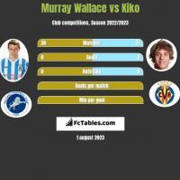 Murray Wallace vs Kiko h2h player stats