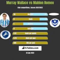 Murray Wallace vs Mahlon Romeo h2h player stats