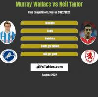 Murray Wallace vs Neil Taylor h2h player stats