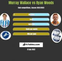Murray Wallace vs Ryan Woods h2h player stats