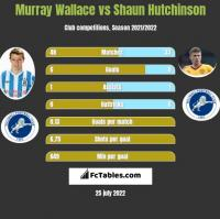 Murray Wallace vs Shaun Hutchinson h2h player stats