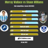 Murray Wallace vs Shaun Williams h2h player stats