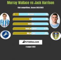Murray Wallace vs Jack Harrison h2h player stats