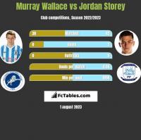 Murray Wallace vs Jordan Storey h2h player stats