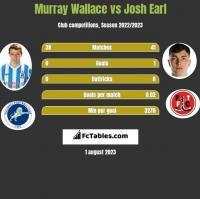 Murray Wallace vs Josh Earl h2h player stats