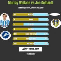 Murray Wallace vs Joe Gelhardt h2h player stats