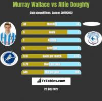 Murray Wallace vs Alfie Doughty h2h player stats