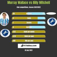 Murray Wallace vs Billy Mitchell h2h player stats
