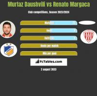Murtaz Daushvili vs Renato Margaca h2h player stats