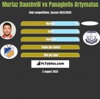 Murtaz Daushvili vs Panagiotis Artymatas h2h player stats