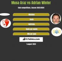 Musa Araz vs Adrian Winter h2h player stats