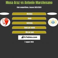 Musa Araz vs Antonio Marchesano h2h player stats