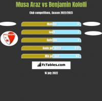 Musa Araz vs Benjamin Kololli h2h player stats