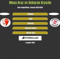 Musa Araz vs Hekuran Kryeziu h2h player stats