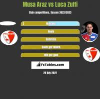Musa Araz vs Luca Zuffi h2h player stats