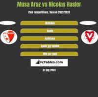 Musa Araz vs Nicolas Hasler h2h player stats