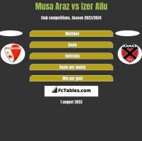 Musa Araz vs Izer Aliu h2h player stats