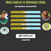 Musa Cagiran vs Abdoulaye Diaby h2h player stats