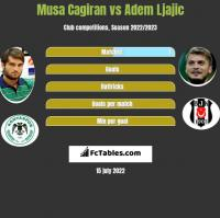 Musa Cagiran vs Adem Ljajic h2h player stats