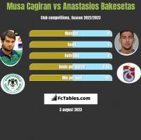 Musa Cagiran vs Anastasios Bakesetas h2h player stats